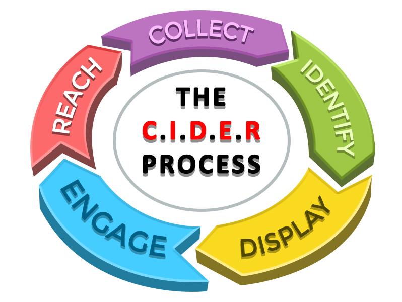 CIDER Process