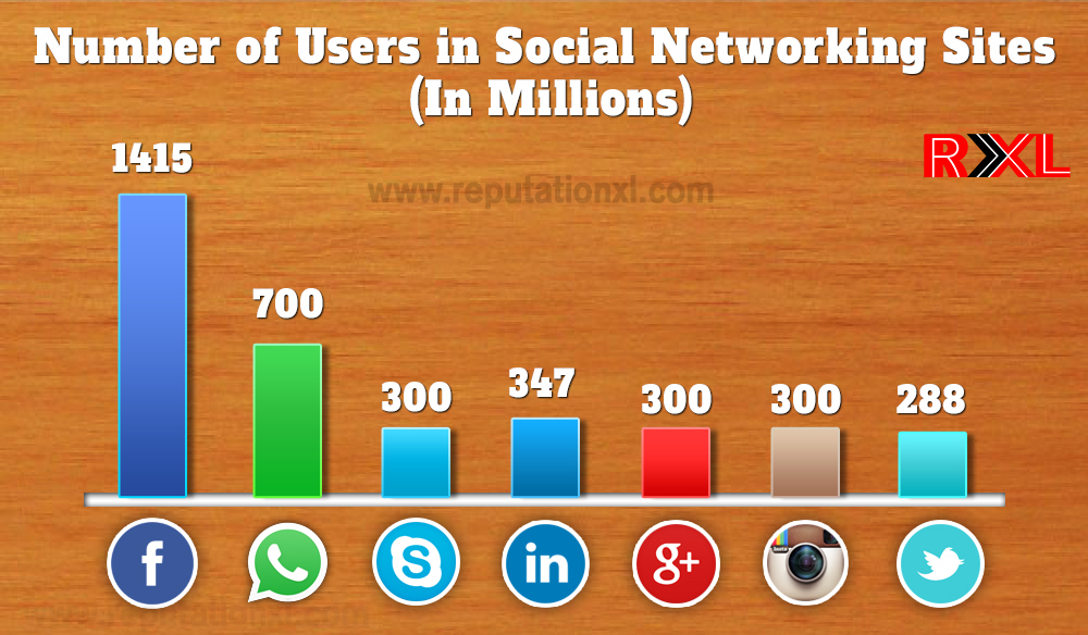The Race to be the top Social networking websites