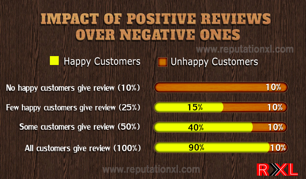 Impact of positive reviews on negative ones