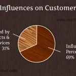 What influences on customers to buy