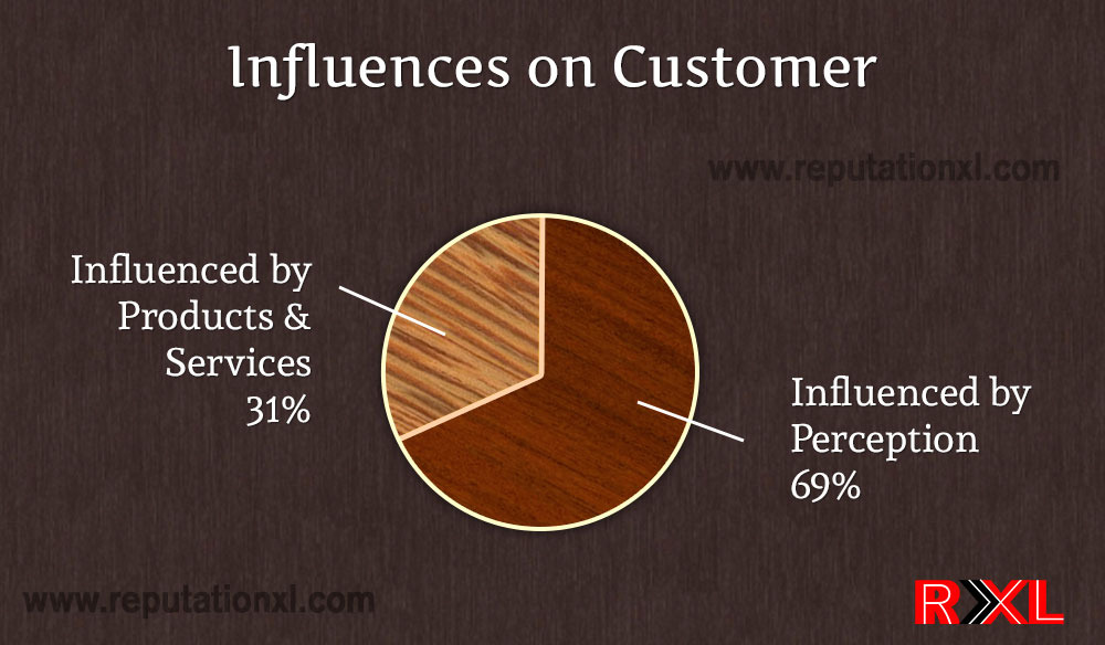 Influence of reputation on customers