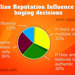 Does Reputation influence on buying decisions of customers