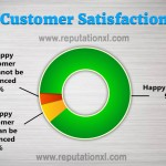 The Customer Satisfaction Stats