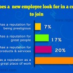 56% of people look for a company which has great place to work while changing jobs