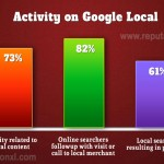 82% searches on google local will end up in a call