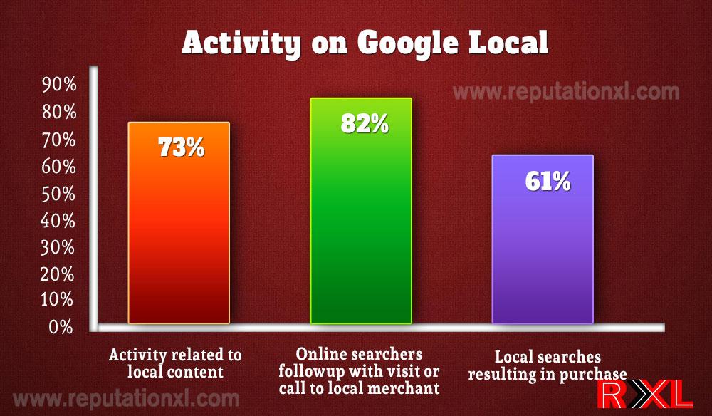 Activity on Google Local