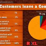 68% of customers leave you if you don't care for them