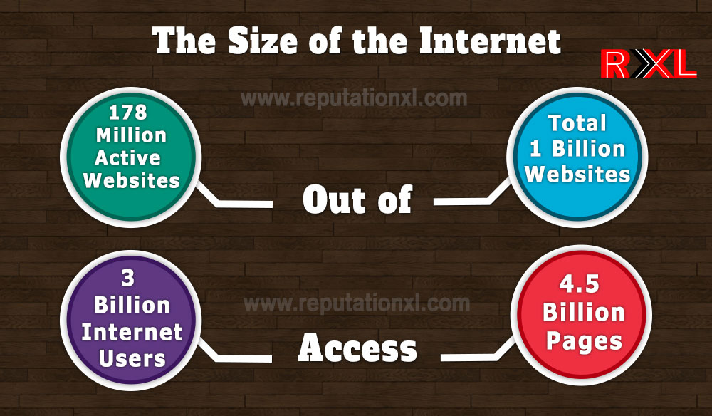 The size of the internet in 2014